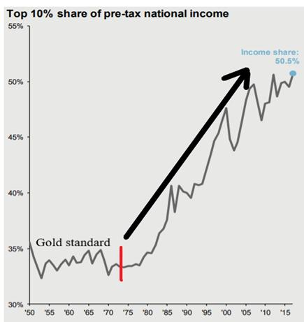 Udział w dochodzie narodowym 10% najbogatszych Amerykanów