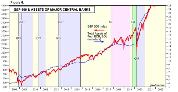 Aktywa Banków Centralnych (FED,EBC,BoJ) niebieski kolor – prawa oś w bilionach dolarów vs SP500 (czerwony kolor- lewa oś)