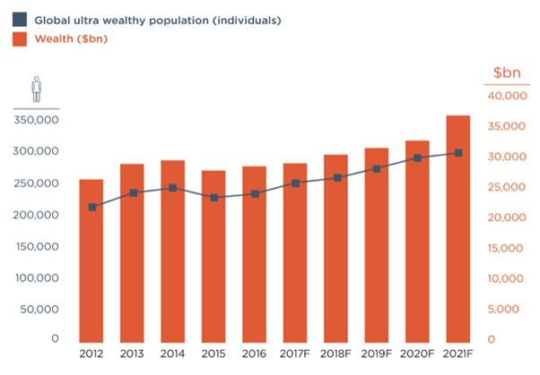 Majątek najbogatszych osób w miliardach dolarów