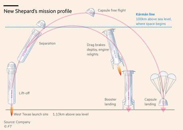 Lot suborbitalny w wykonaniu Blue Origin (Jeff Bezos) wygląda w ten sposób.