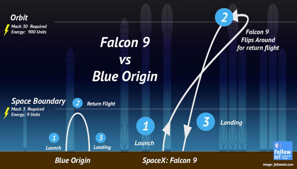 Lot suborbitralny Blue Origin w porównaniu z orbitalnym Spacex