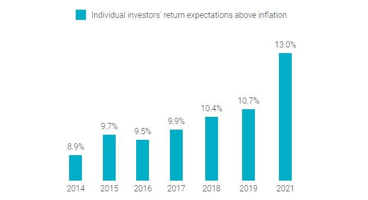 Oczekiwana przez inwestorów indywidualnych stopa zwrotu ponad inflację w latach od 2014 do 2021
