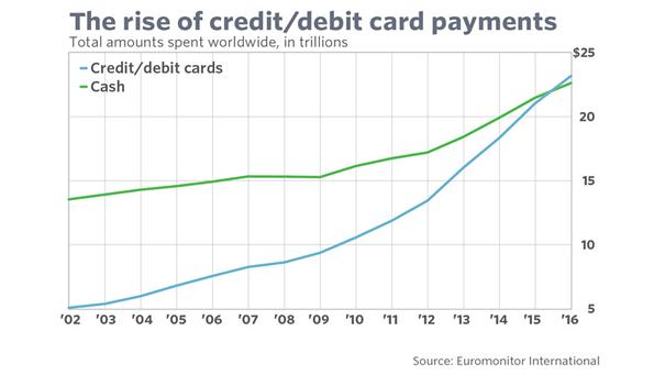 Płatności kartami przekroczyły wartością płatności gotówką już w połowie 2015 roku.