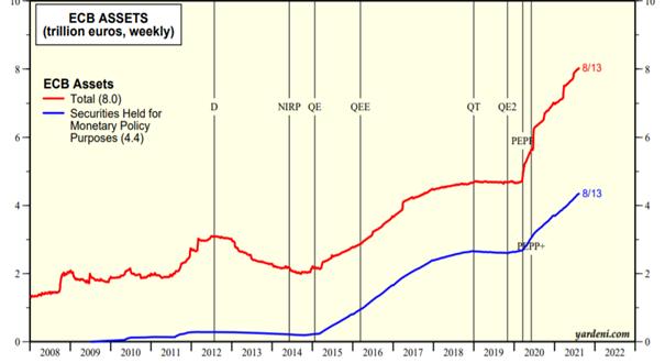 Aktywa Europejskiego Banku Centralnego
