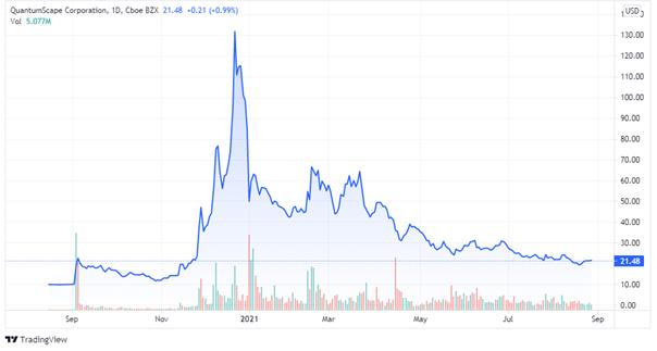 Wykres ceny akcji spółki QuantumScape Corporation