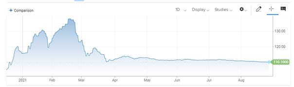 Wykres indeksu spółek typu SPAC
