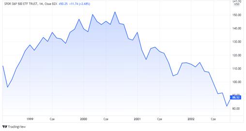 Wykres indeksu S&P 500 w trakcie krachu giełdowego