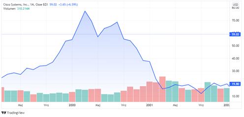Wykres akcji Cisco zniżkujących krótko przed głównym indeksem