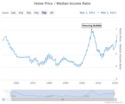 Wskaźnik cen nieruchomości do mediany zysków gospodarstw domowych w USA osiągnął podobny poziom, co w roku 2006 na szczycie bańki w tym sektorze.