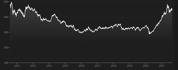 Goldman Sachs non-energy