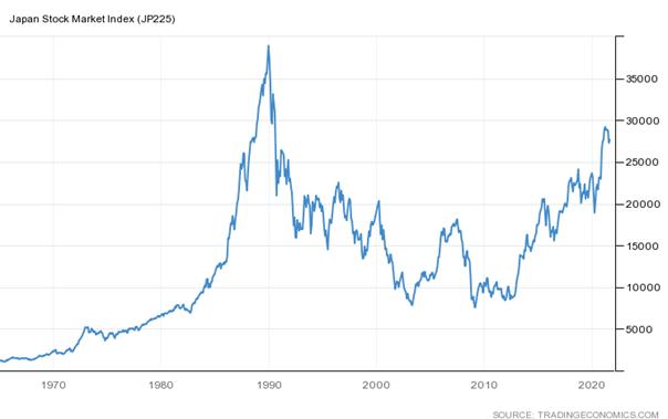 Indeks akcji japońskich spółek Nikkei 225