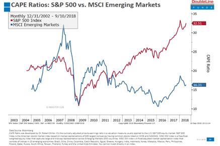 Porównanie stosunku ceny do zysków indeksu S&P 500 i rynków wschodzących w latach 2003-2018