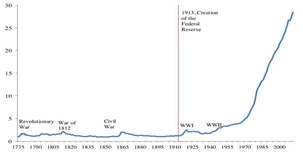 Indeks cen konsumenckich w Stanach Zjednoczonych 1776-2015