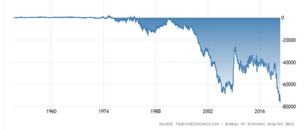 Bilans wymiany handlowej USA w mln dolarów (wartości miesięczne)