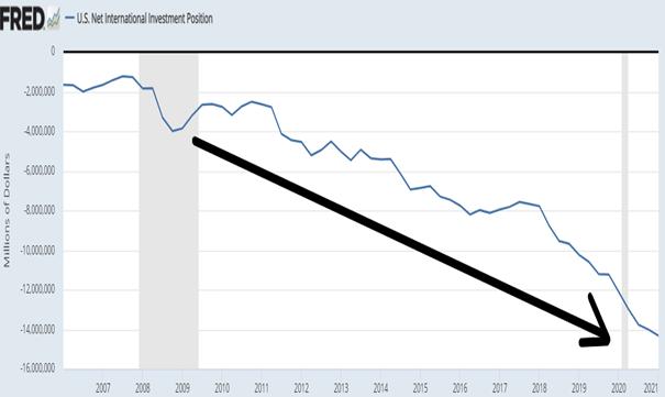 Międzynarodowa Pozycja Inwestycyjna Netto Stanów Zjednoczonych