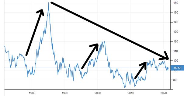 Indeks Dolara (DXY)