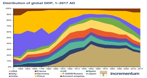 Rozkład światowego PKB