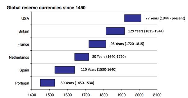 Najważniejsze waluty rezerwowe świata od 1450 roku
