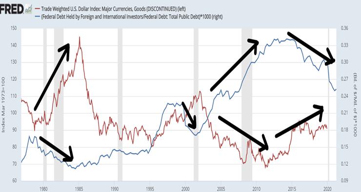 Indeks Dolara (czerwony kolor – lewa oś) vs obligacje skarbowe posiadane przez inwestorów zagranicznych jako % całkowitego zadłużenia USA (niebieski kolor – prawa oś)