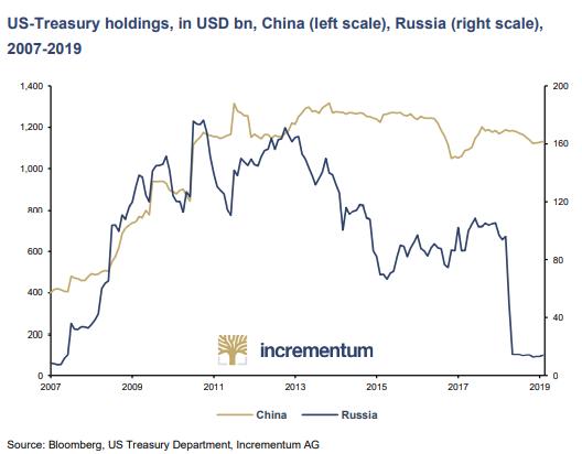 Obligacje skarbowe USA posiadane przez Rosję (niebieski kolor-prawa oś) oraz Chiny (złoty kolor – lewa oś) w mld dolarów