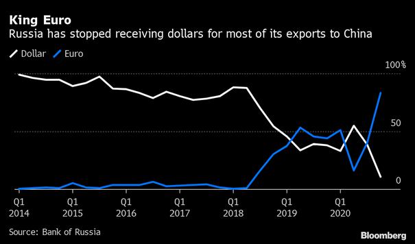 W jakiej walucie następują rozliczenia pomiędzy Rosją i Chinami