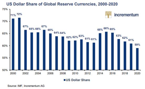 Udział dolara w światowych rezerwach walutowych od 2000 do 2020 roku