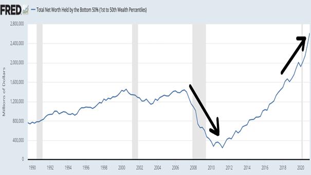 Wartość netto majątku zakumulowana przez dolne 50% Amerykanów.
