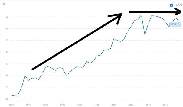 Handel globalny jako % światowego PKB