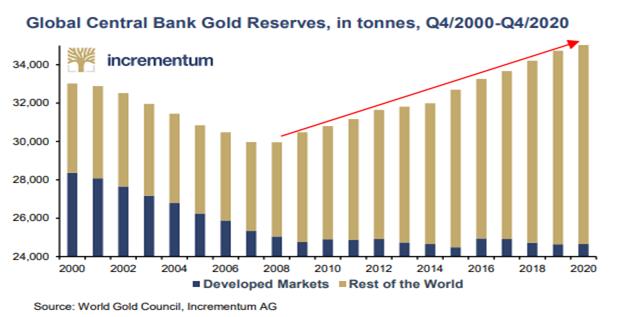 Rezerwy banków centralnych w złocie (w tonach) od 2000 roku