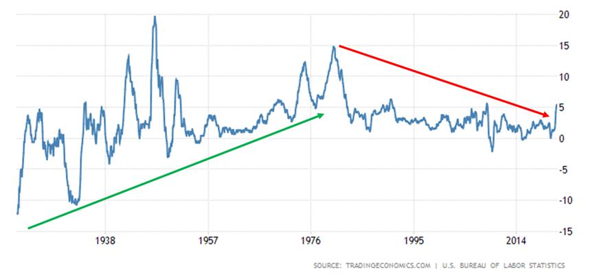 Długoterminowy wykres inflacji w USA