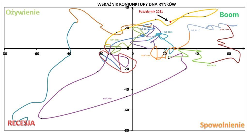 Odczyt Wskaźnika Koniunktury DNA Rynków, październik 2021