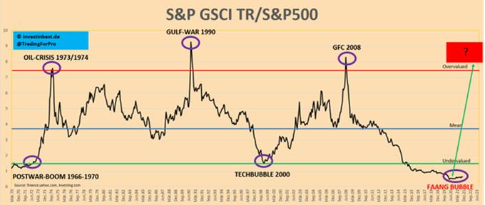 Stosunek indeksu S&P GSCI TR do S&P 500