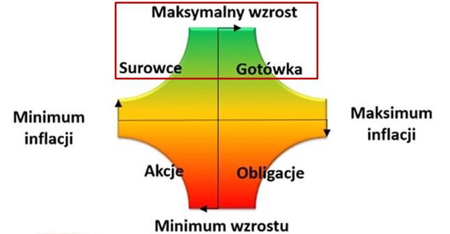 Modelowe klasy aktywów podczas różnych faz cyklu koniunkturalnego