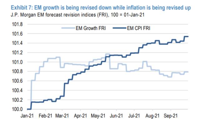 Przebieg rewizji prognoz wzrostu PKB i inflacji dla rynków wschodzących