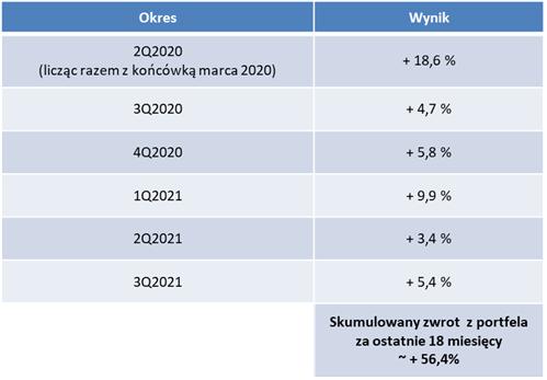 Kwartalne wyniki portfela publicznego DNA Rynków (łącznie okres 18 miesięcy)