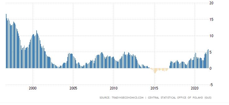 Inflacja w Polsce za ostatnie 25 lat