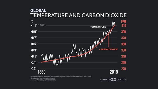 Porównanie globalnego wzrostu temperatury do średniego poziomu dwutlenku węgla w latach 1880-2019