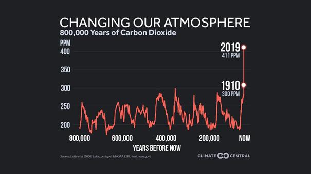 Poziom dwutlenku węgla na Ziemi 800 tys. lat wstecz do roku 2019