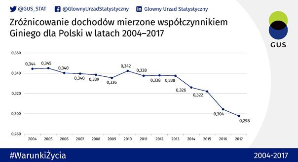 Spadek zróżnicowania dochodów w Polsce w latach 2004-2017. Oś zaczyna się od 0.28, więc skala spadku nie jest porażająca.