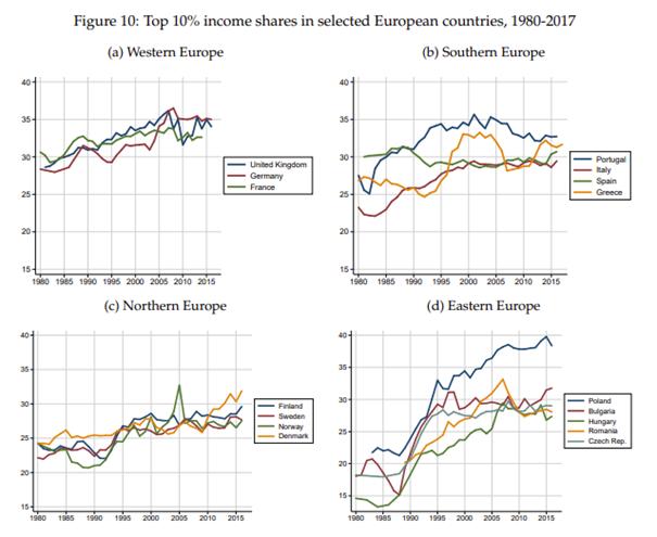 Udział 10% najlepiej zarabiających w dochodzie narodowym poszczególnych państw europejskich w latach 1980-2017