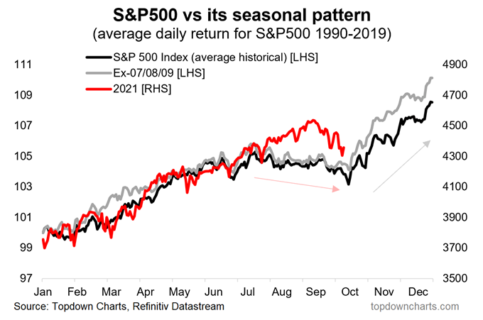 Roczna sezonowość indeksu S&P500