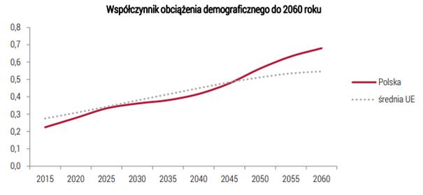 Współczynnik obciążenia demograficznego do 2060 roku