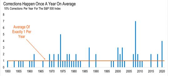 Ile spadków powyżej 10% zalicza średnio indeks S&P500