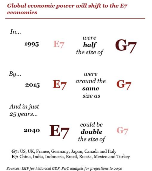Jak zmieni się PKB krajów E7 w porównaniu z krajami G7?