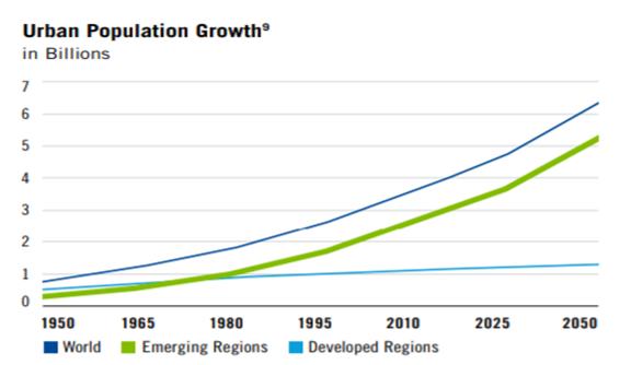 Wzrost liczebności populacji w terenach zurbanizowanych w miliardach