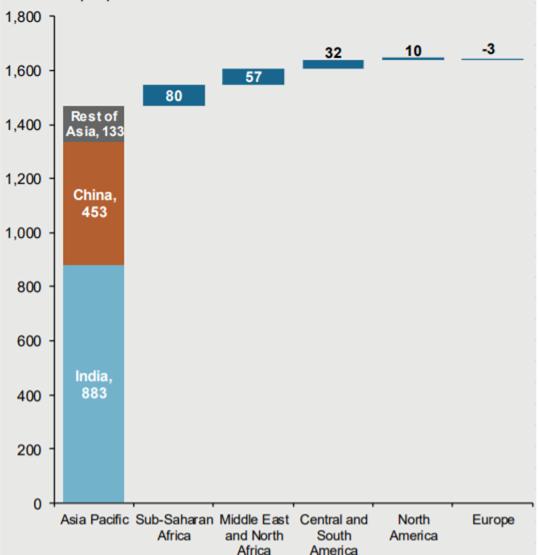 Które regiony świata będą odpowiadać za największy wzrost klasy średniej do 2030 roku