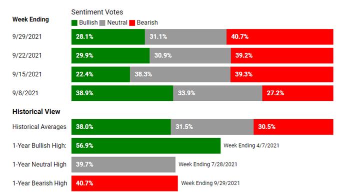 Wyniki ankiety AAII