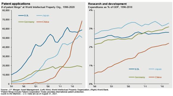Liczba zgłoszonych patentów (po lewej) oraz % PKB jako wydatki na badania i rozwój (po prawej)