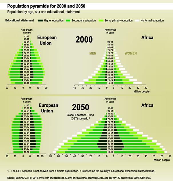 Piramidy wieku w 2000 oraz 2050 roku dla Unii Europejskiej oraz Afryki